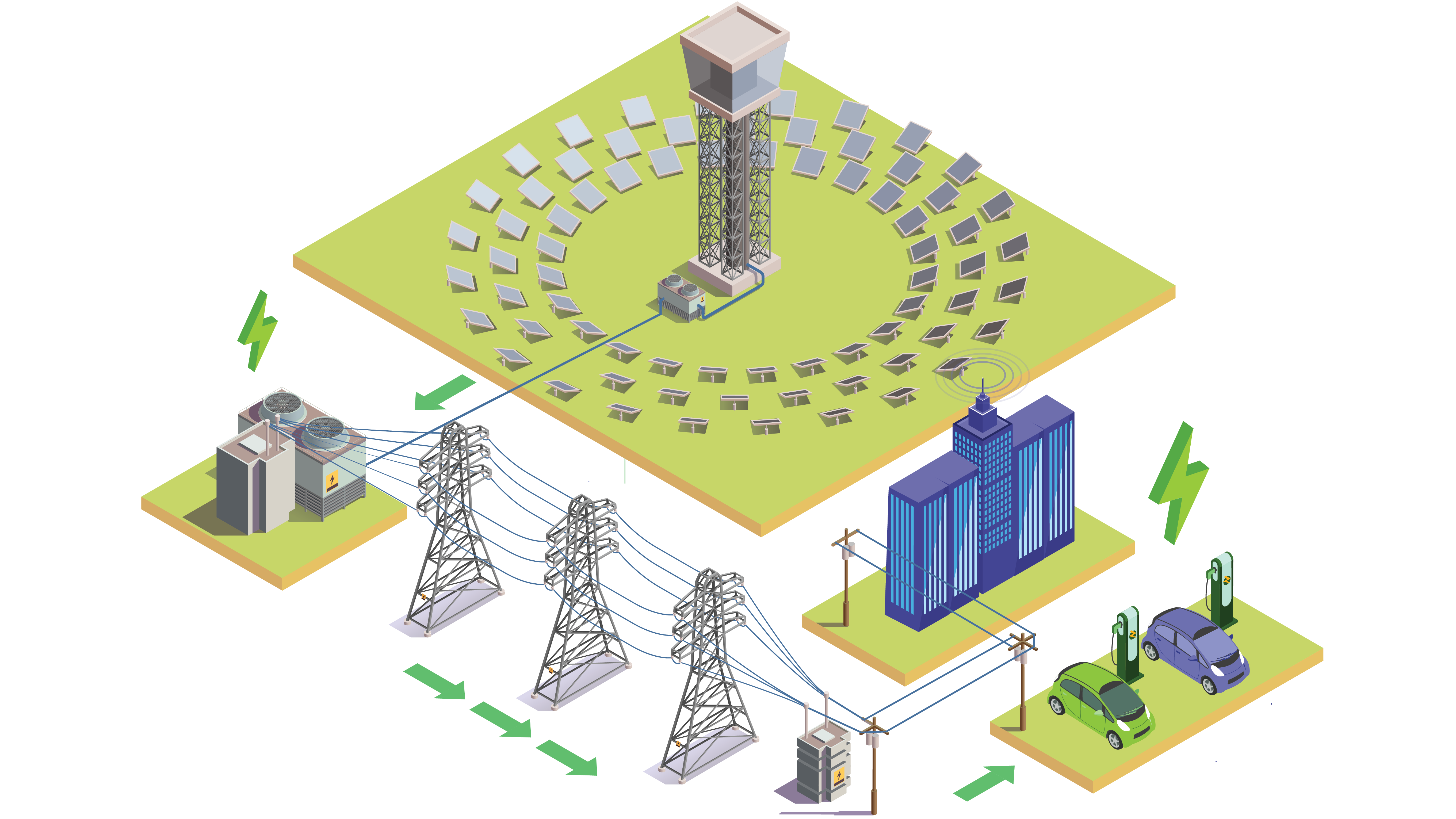 resync microgrids overview